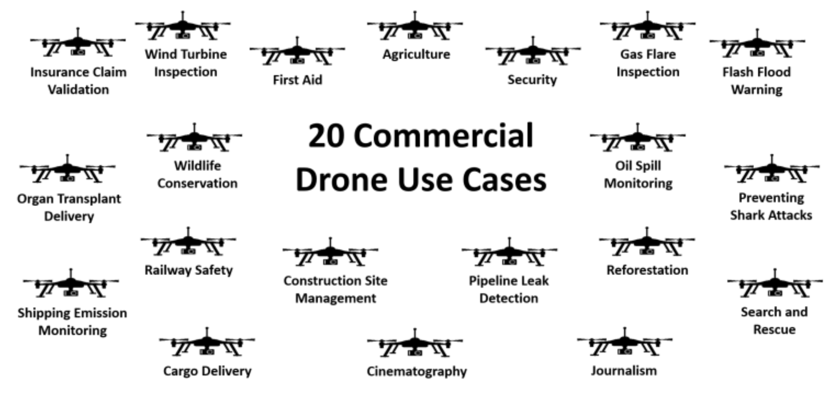 20 COMMERCIAL DRONE USE CASES